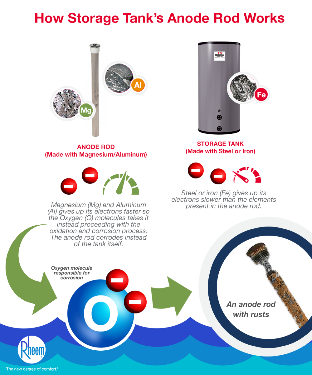Anode rod infographic